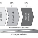 Increasing your CPC conversion rate to get more clients