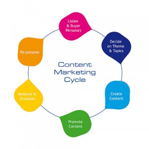 Content marketing design and why it is important